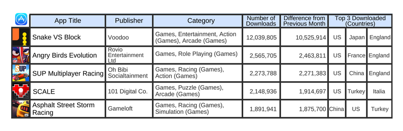 June 2017, Top 5 downloads increased from previous month in Apple App Store, Global Market 