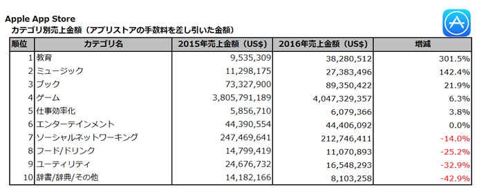 (出典:PRIORI DATA, Apple App Store, FY2016&2017, Japan/データ提供:(株)インターアローズ)