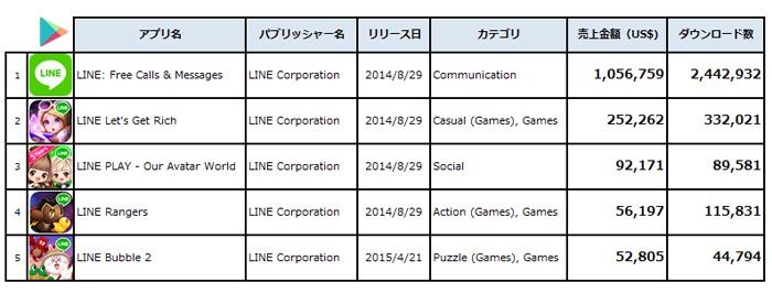 2017年10月、タイGoogle Play日本アプリ、売上金額ランキングトップTop5 (出典:PRIORI DATA, Google Play, August 2017, India/データ提供:(株)インターアローズ)
