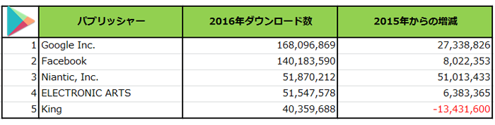 (出典:PRIORI DATA, Apple App Store・Google Play, FY2016, USA/データ提供:(株)インターアローズ)