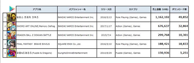 2017年9月、韓国Google Play日本アプリ、売上金額ランキングトップTop5 (出典:PRIORI DATA, Google Play, August 2017, India/データ提供:(株)インターアローズ)