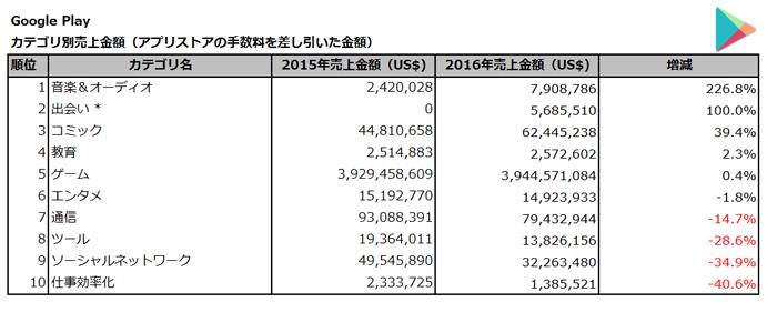 (出典:PRIORI DATA, Google Play, FY2016&2017, Japan/データ提供:(株)インターアローズ) *2016年9月28日に新規追加