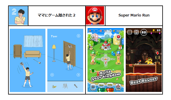 Source : Apple App Store、hap Inc.、Nintendo co., Ltd.