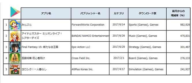 2017年6月28日-7月27日国内Google Playダウンロード数Top5ゲームアプリ (出典:PRIORI DATA, Google Play, June 28 – July 27, 2017, Japan/ データ提供:(株)インターアローズ)
