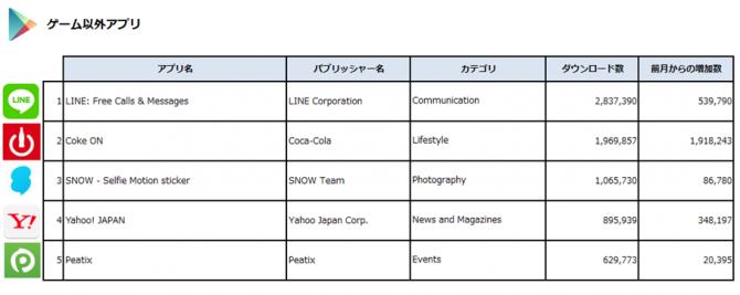 (出典:Priori Data, Google Play, Japan, December 2016/データ提供:(株)インターアローズ)