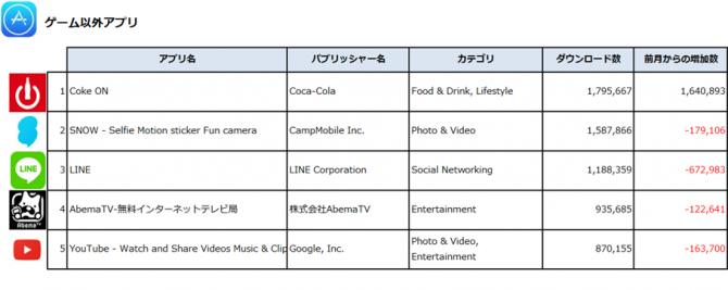 (出典:Priori Data, Apple App Store, Japan, December 2016/データ提供:(株)インターアローズ)