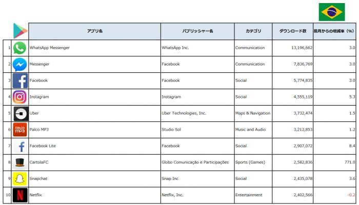 2017年1月1日-5月10日、Apple App Store / ゲームアプリ、ダウンロード数パブリッシャーランキングTop5 (出典:PRIORI DATA, Apple App Store, Jan. 1 – May 10, 2017, Japan / データ提供:(株)インターアローズ)
