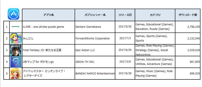 2017年6月28日-7月27日国内Apple App Storeダウンロード数Top5ゲームアプリ (出典:PRIORI DATA, Apple App Store, June 28 – July 27, 2017, Japan/ データ提供:(株)インターアローズ)