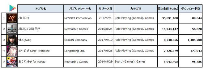 2017年9月、韓国Google Play売上金額ランキングTop5 (出典:PRIORI DATA, Google Play, September 2017, South Korea/データ提供:(株)インターアローズ)