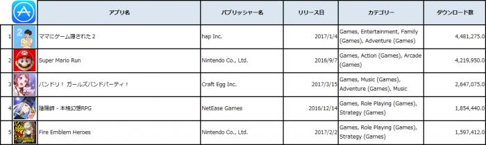 2017年1月1日-5月10日、Apple App Store / ゲームアプリ、ダウンロード数ランキング Top5 (出典:PRIORI DATA, Apple App Store, Jan. 1 – May 10, 2017, Japan/データ提供:(株)インターアローズ)