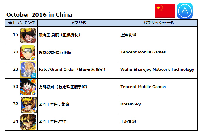 (出典:Priori Data, Taiwan, October 2016/データ提供:(株)インターアローズ)