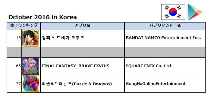 (出典:Priori Data, Korea, October 2016/データ提供:(株)インターアローズ)