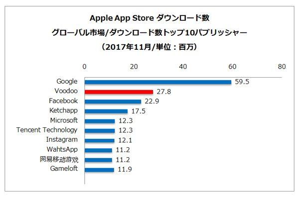 (出典:PRIORI DATA, Apple App Store, November 2017, Global/データ提供:(株)インターアローズ)