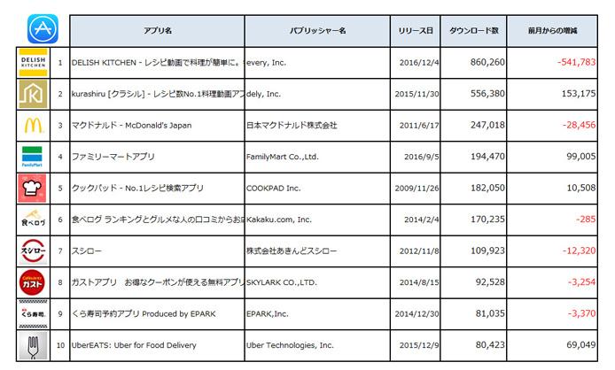 (出典:PRIORI DATA, Apple App Store February, 2017, Japan/データ提供:(株)インターアローズ)