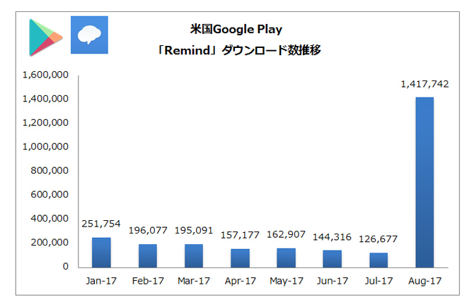 (出典:PRIORI DATA, Google Play, August 2017, US /データ提供:(株)インターアローズ)