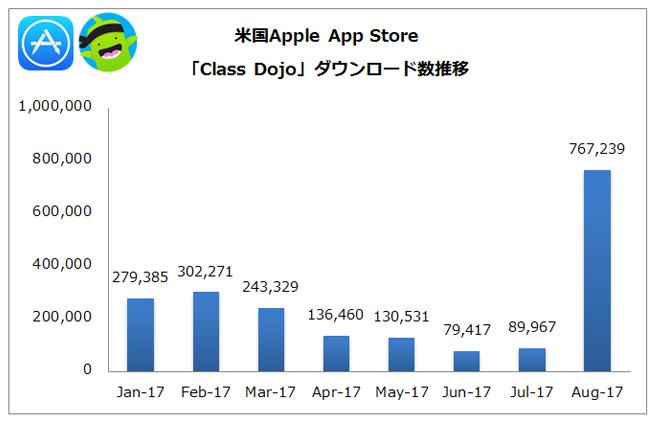 (出典:PRIORI DATA, Apple App Store, August 2017, US/データ提供:(株)インターアローズ)