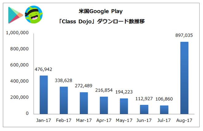 (出典:PRIORI DATA, Google Play, August 2017, US/データ提供:(株)インターアローズ)