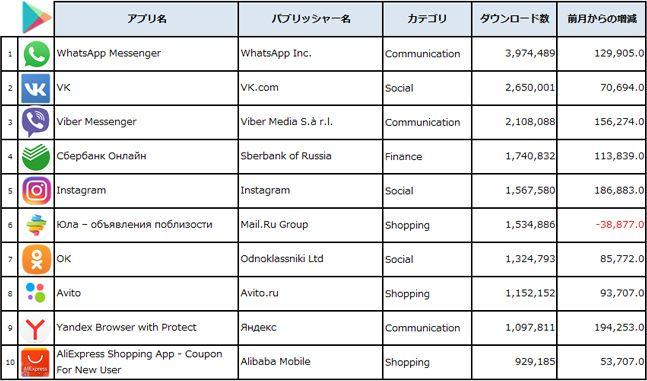 2017年7月、ロシアGoogle Playダウンロード数トップTop10 (出典:PRIORI DATA, Google Play, July 2017, Russia/データ提供:(株)インターアローズ)
