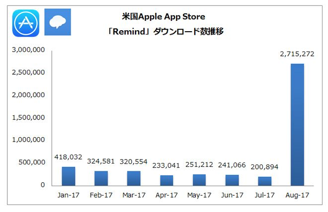 (出典:PRIORI DATA, Apple App Store, August 2017, US /データ提供:(株)インターアローズ)