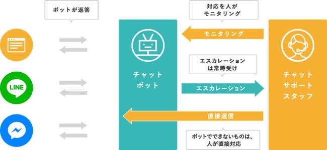 「hitobo」のカスタマーサポート対応の流れ