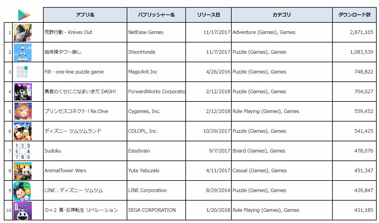 出典:PRIORI DATA, Google Play, January 1 –March 10, 2018, Japan/データ提供:(株)インターアローズ