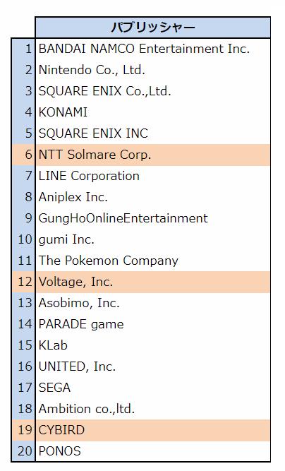 Square Enix Inc.は株式会社スクウェア・エニックス・ホールディングスの米国法人     (出典:PRIORI DATA, Google Play, FY2017, US/データ提供:(株)インターアローズ)