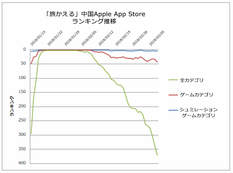 出典:PRIORI DATA, Apple App Store, December 6, 2017 – March 8, 2018, China/データ提供:(株)インターアローズ