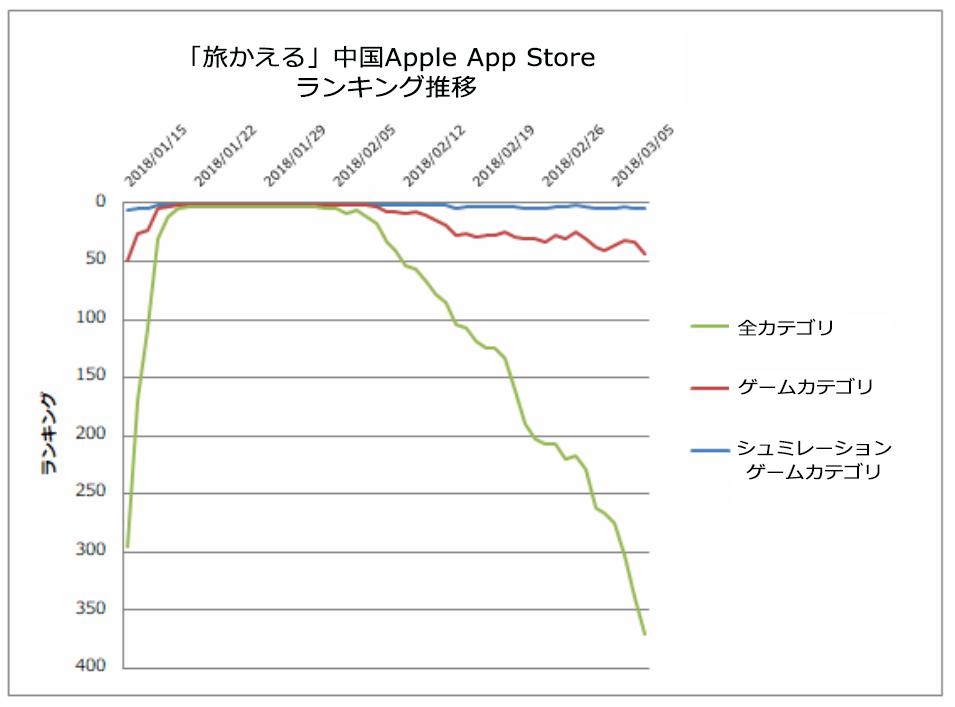 出典:PRIORI DATA, Apple App Store, December 6, 2017 – March 8, 2018, China/データ提供:(株)インターアローズ