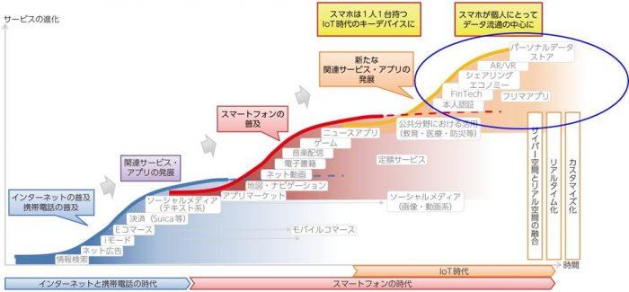 スマホ関連サービス・アプリ変遷の概念図(出典:総務省)