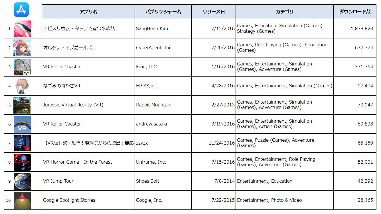 出典:PRIORI DATA, Apple App Store, July 7, 2014 – March 8, 2018, Japan/データ提供:(株)インターアローズ