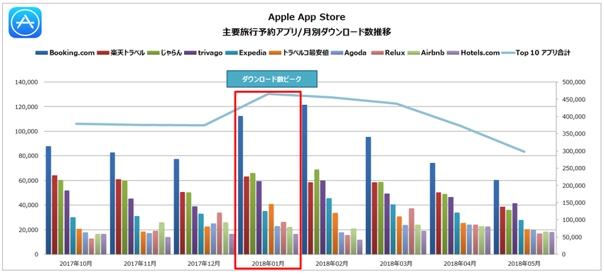Source : Priori Data, Apple App Store, October 1, 2017 – May 6, 2018, Japan