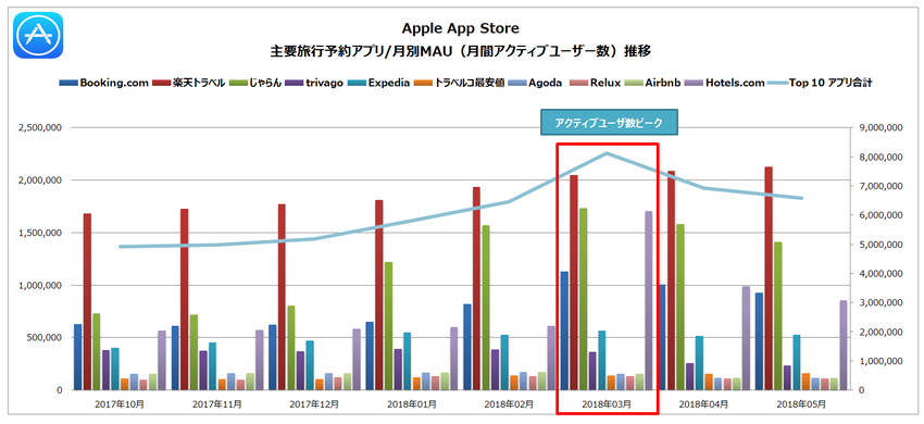 Source : Priori Data, Apple App Store, October 1, 2017- May 6, 2018, Japan