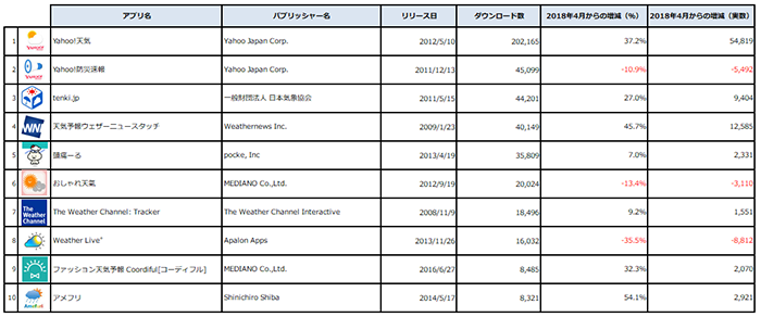 Source : Priori Data, Apple App Store, Weather, May 2018, Japan