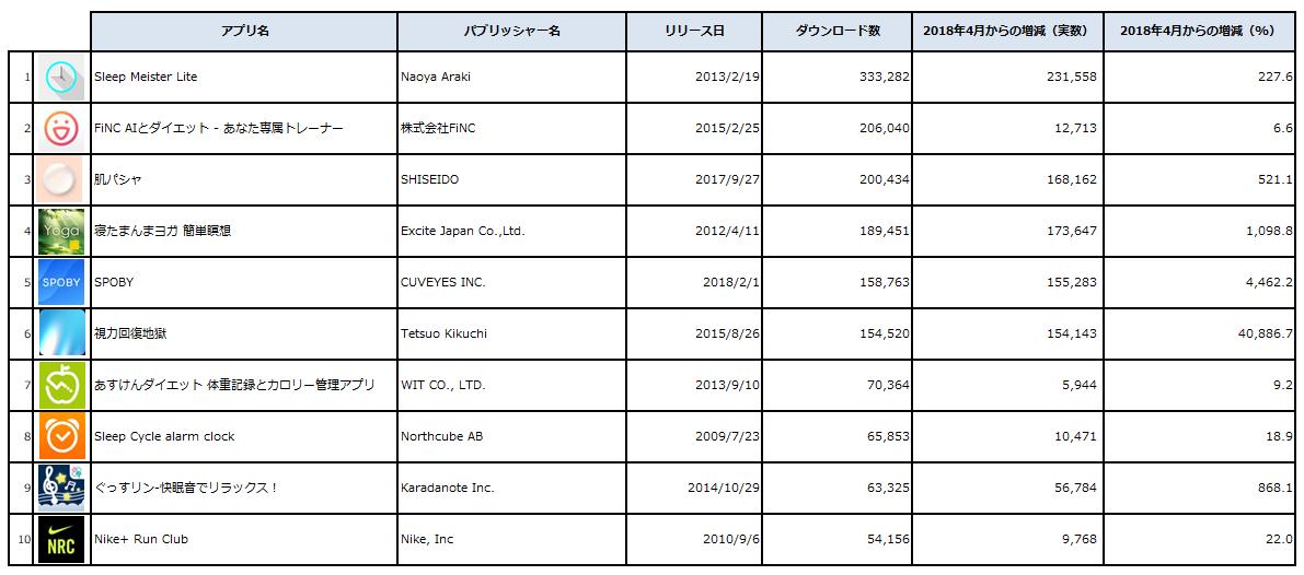 Source : Priori Data, Apple App Store, Healthcare/Fitness, May 2018, Japan