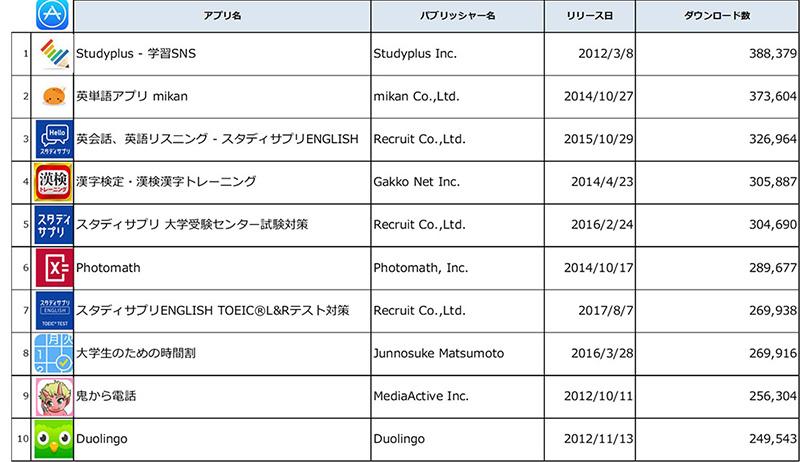 Source : Priori Data, Apple App Store, January 1 – August 3, 2018, Japan