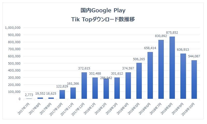 Source : Priori Data, Apple App Store, June, 2017 – October, 2018, Japan