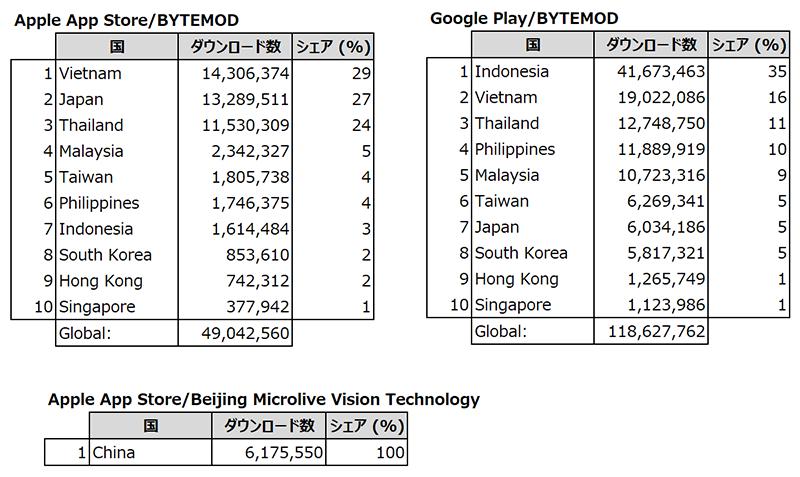 Source : Priori Data, Apple App Store & Google Play, April 2, 2014 – October 31, 2018, Global