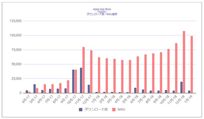 Source : Priori Data, Apple App Store , April, 2017 – January, 2019, Japan