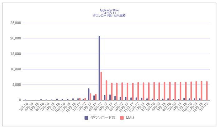 Source : Priori Data, Apple App Store , March, 2017 – January, 2019, Japan