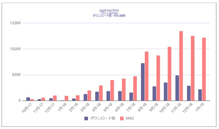 Source : Priori Data, Apple App Store , October, 2017 – January, 2019, Japan