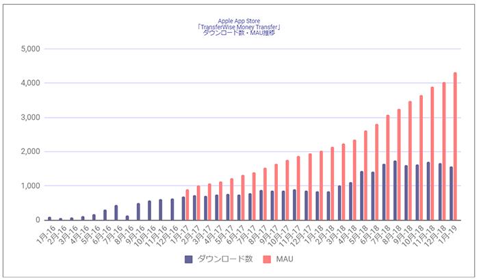 Source : Priori Data, Apple App Store , January, 2016 – January, 2019, Japan