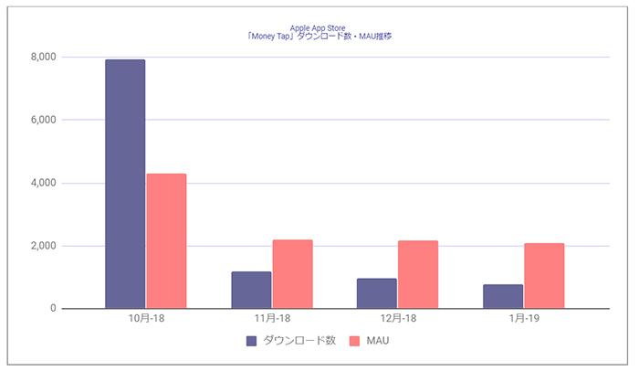 Source : Priori Data, Apple App Store , October, 2018 – January, 2019, Japan