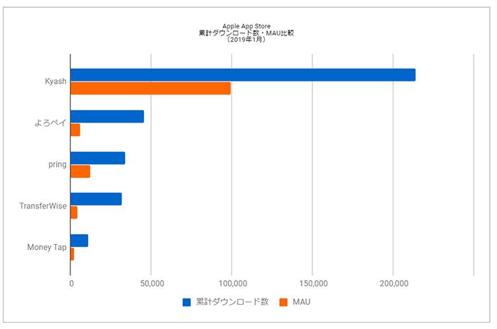 Source : Priori Data, Apple App Store, January, 2019, Japan
