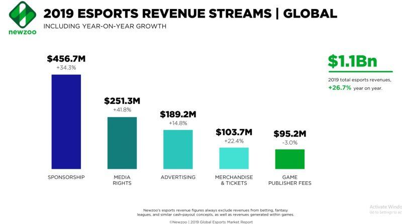 Newzooが発表した2019年eスポーツ売り上げ見込み額