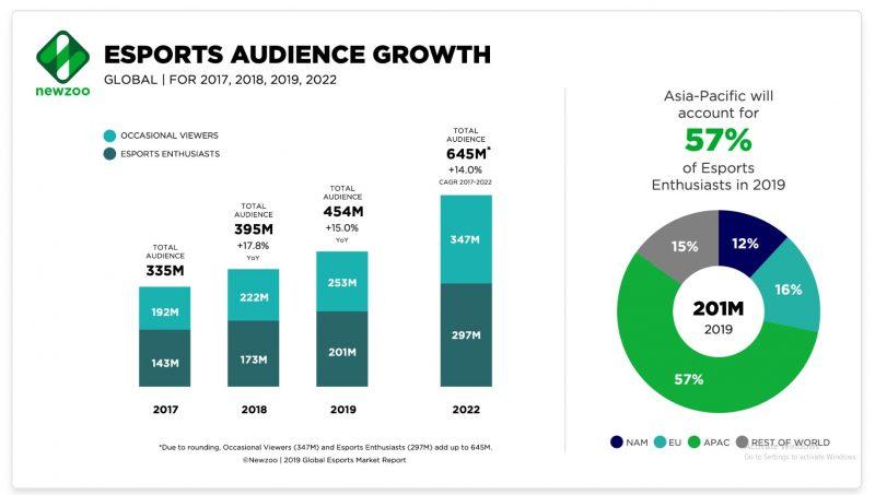 Newzooが発表したeスポーツ観戦者数の推移