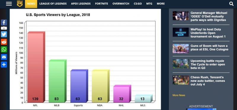 Daily Esportsが紹介するアメリカ国内における各スポーツの観戦者数