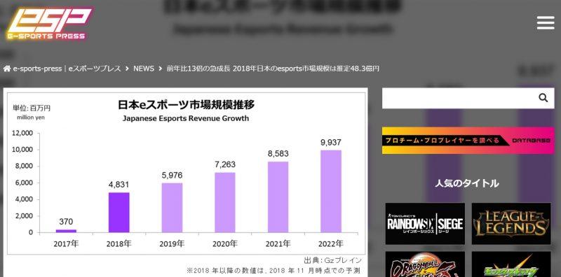 e-sports pressが紹介した日本のeスポーツ市場規模の推移