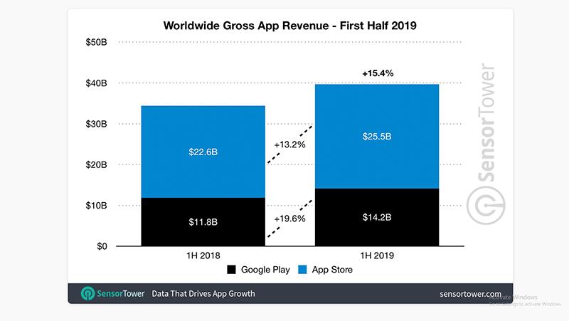 2019年上半期 世界におけるアプリ収益(Sensor Towerより)