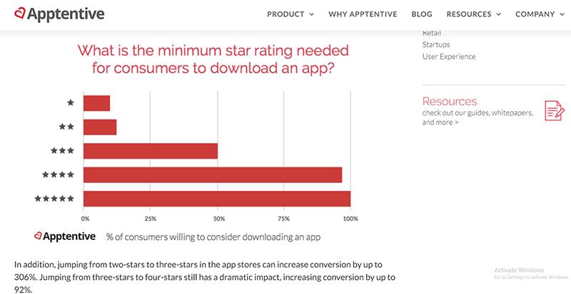 アプリをダウンロードする際の最低限必要な評価について(Apptentiveより)