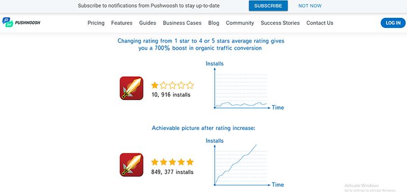 アプリ評価の改善によるトラフィックのコンバージョン率(pushwooshより)